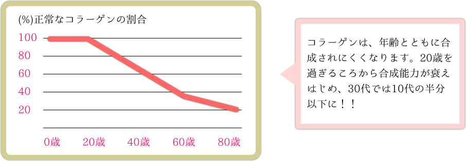 コラーゲンは、年齢とともに合成されにくくなります。20歳を過ぎるころから合成能力が衰えはじめ、30代では10代の半分以下に!!