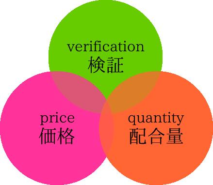 検証・価格・配合量