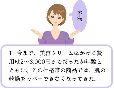 1. 今まで、美容クリームにかける費用は2〜3,000円までだったが年齢とともに、この価格帯の商品では、肌の乾燥をカバーできなくなってきた。