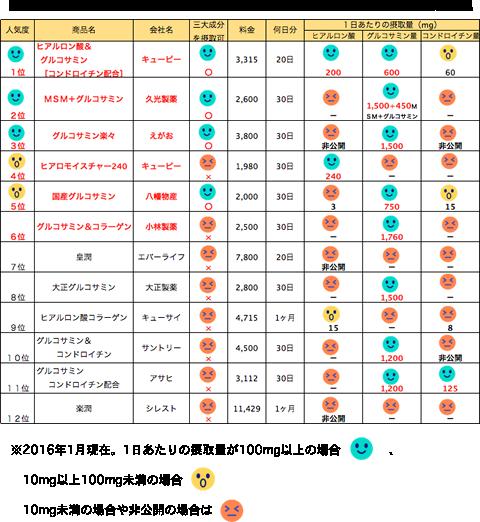 ヒアルロン酸・グルコサミン・コンドロイチンのそれぞれ1日あたりの摂取可能量から比較しした表